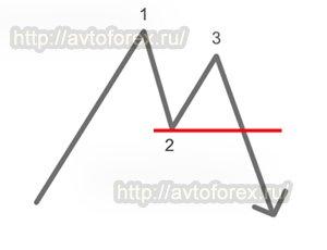 Графический вид паттерна 1-2-3 для нисходящего тренда.