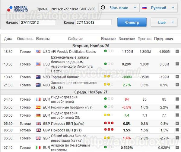 Экономический календарь форекс в реальное время making money on forex