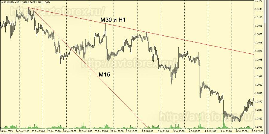 Торговля форекс на трендовых линиях как получить биткоины через киви