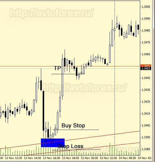 Заключение сделки на покупку по стратегии Линии тренда - пример 2.