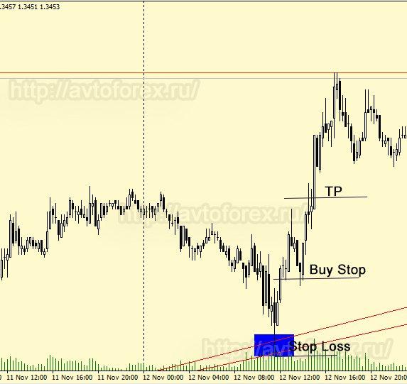 Заключение сделки на покупку по стратегии Линии тренда.