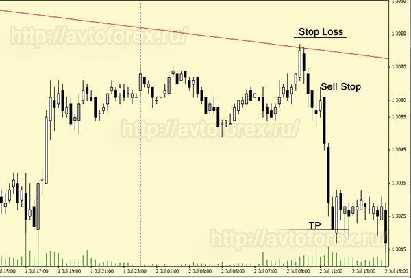 Заключение сделки на продажу по стратегии Линии тренда - пример 2.
