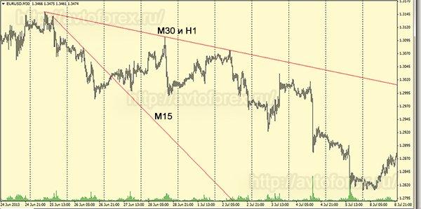 Трендовые линии на нисходящем движении.