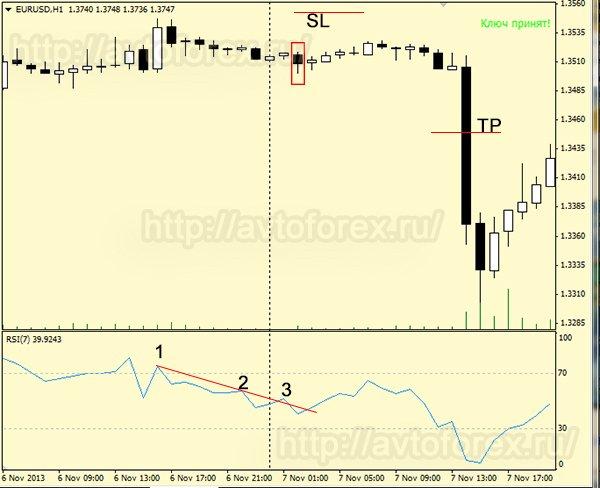 Соблюдение условий сделки на продажу по стратегии RSI+трендовая линия.