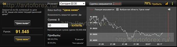 Торговля опционами с инструментом Нефть.