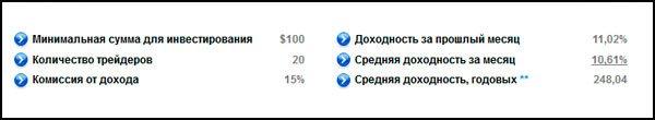 Результаты инвестирования в Index Top 20 за январь и февраль 2014.