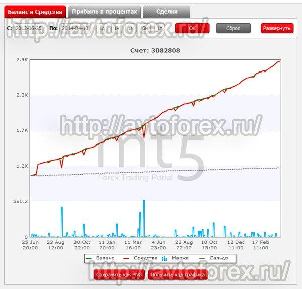 График прибыльности советника Auto-Profit 3.0.