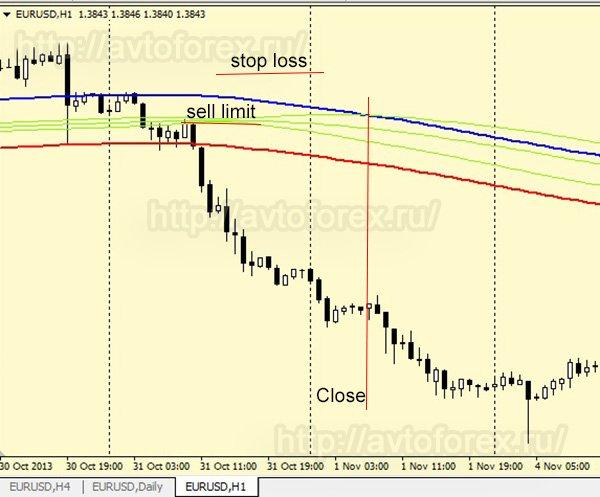 Соблюдение условий для сделки на продажу по стратегии EBB-2.