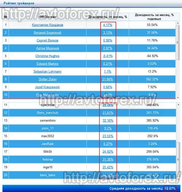 Форекс топ 20 итоги мая 2014 azm форекс