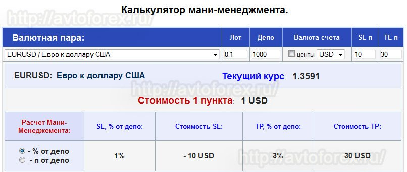 Скриншот калькулятора для расчёта ордеров по правилам мани-иенеджмента.
