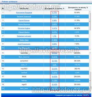 Пример доходности лучших управляющих Индекс ТОП 20 за месяц.