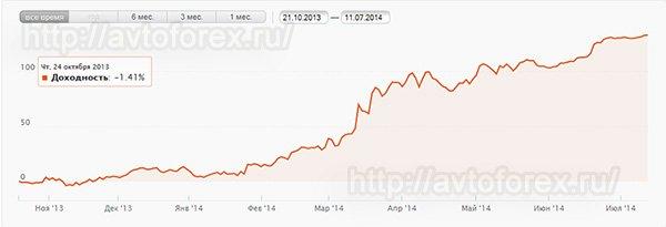 График доходности ПАММ-портфеля.