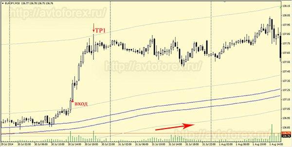 Покупка по стратегии Forex trend River.