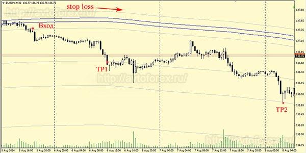 Продажа по стратегии Forex trend River.