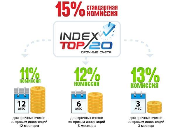 Процент комиссии при инвестировании в срочные счета Index TOP 20.