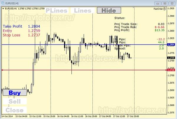 Линии рыночного ордера на графике.