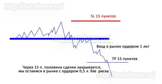 Графическое пояснение спользования правила сейфа в торговле на Форекс.
