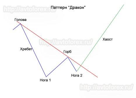 Графическое представление паттерна Форекс Дракон.