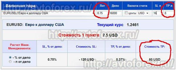 Расчет стоимости тейк-профита с помощью калькулятора ММ.