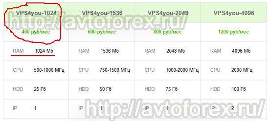 Цена тарифного плана VPS4you-1024 для клиентов брокера Форекс4ю.