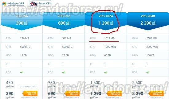 Цена тарифного плана VPS-1024 для клиентов компании InfoBox.