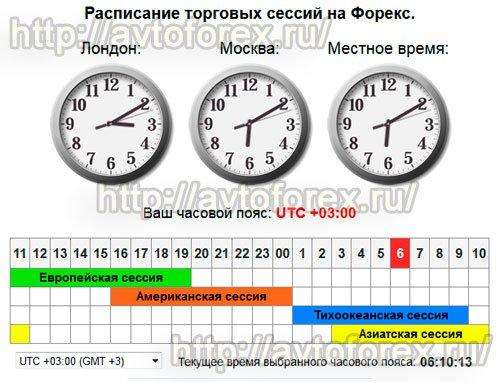 Скрин начала и окончания торговых сессий для Москвы.