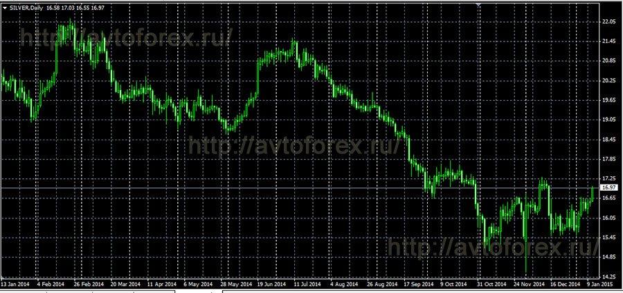 Стратегии торговли серебром на форекс бинарные сигналы торговля на форекс