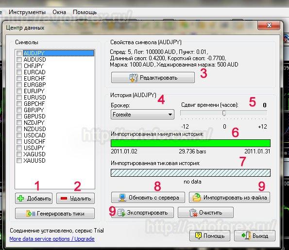 Функции окна центра данных Форекс Тестера.