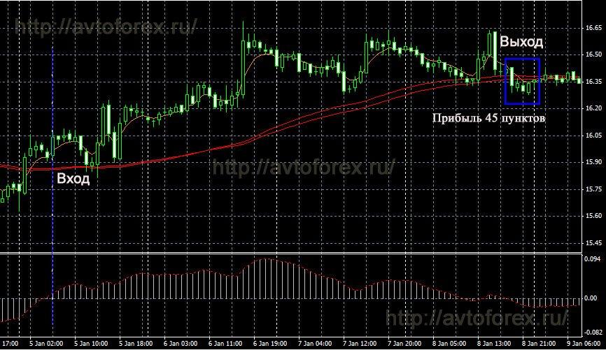 Стратегии торговли серебром на форекс рынки форекс время работы бирж