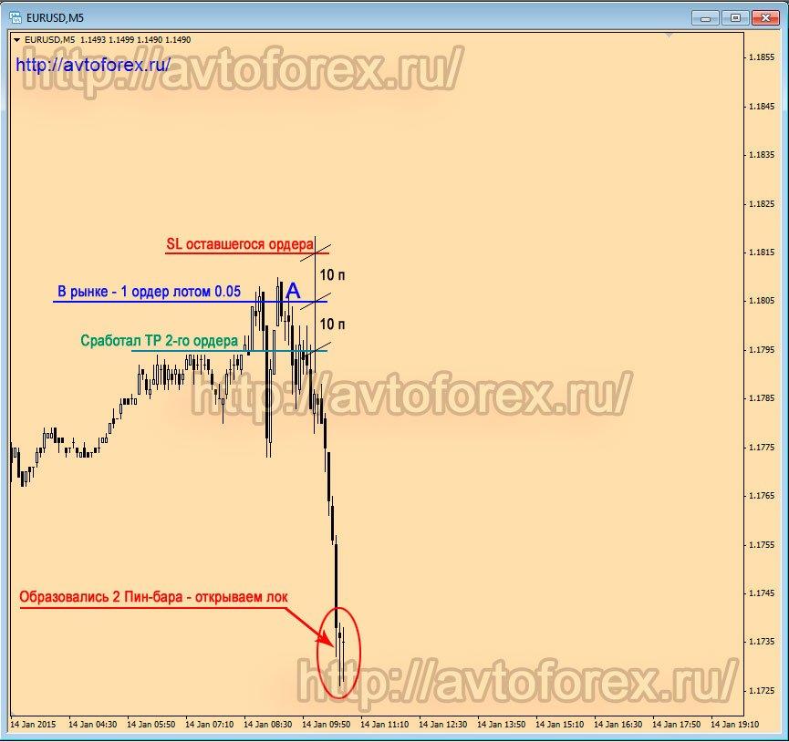 Как на форексе раскачать депозит покупки за биткоины