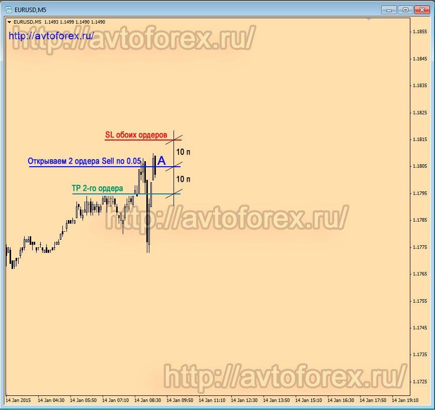 Как раскачать депозит форекс русская биткоин санрайз