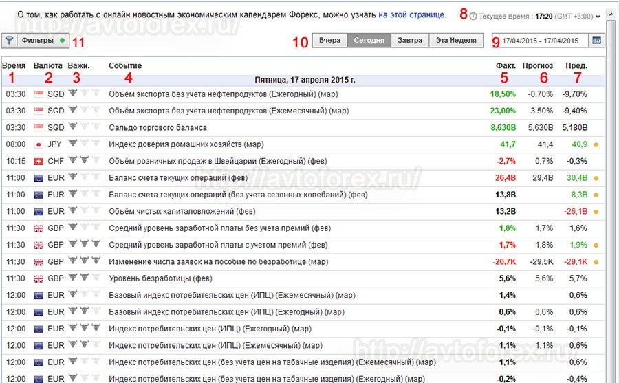 Календрь форекс ноновостей прибыльные советники форекс 2013