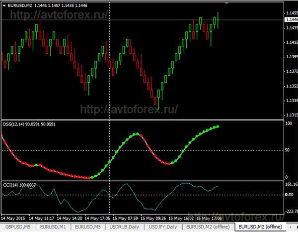Forex стратегии на графиках ренко фрактальная анализ рынка форекс
