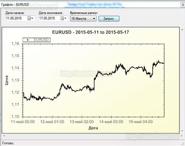 Просмотр графика валютного инструмента.
