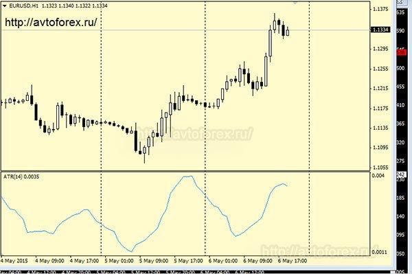 Индикатор ATR на графике показывает среднюю волатильность.