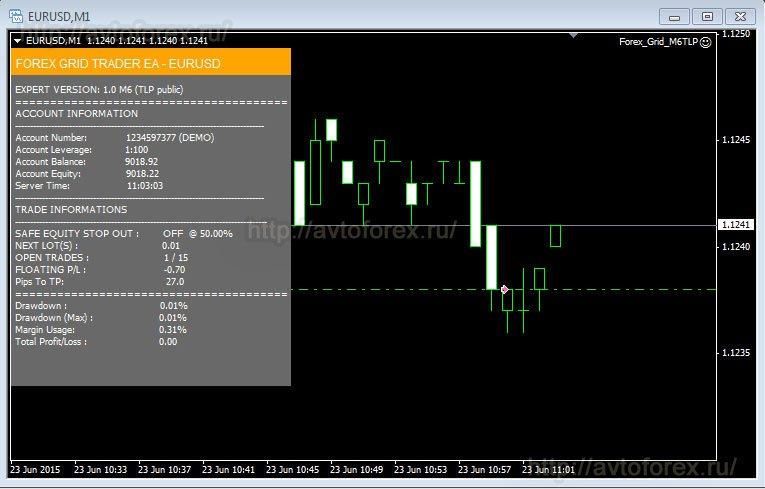 Советники forex 2011г price action форекс стратегия