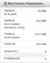 Показатели прибыли в панели подписчика в Share4you.