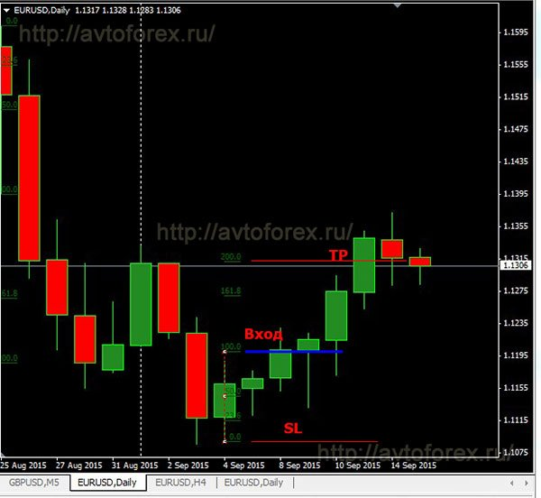 Пример сделки на покупку по безиндикаторной стратегии Red Green Candle.