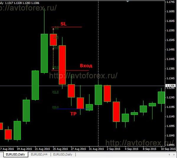 Пример сделки на продажу по дневной стратегии Red Green Candle.