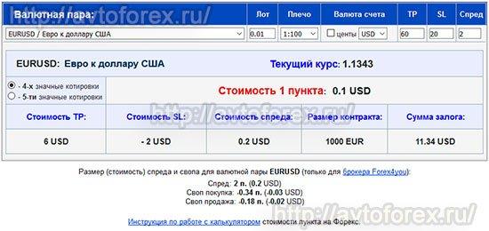 Вид доработанного онлайн калькулятора расчёта стоимости пункта, TP и SL.
