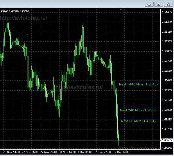 Индикатор Autochartist Volatility на графике.