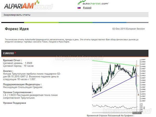 Индикатор Market Reports.