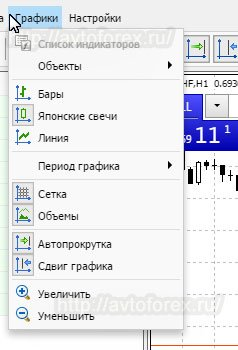 "Функции меню ""Графики"" веб-терминала МТ4."