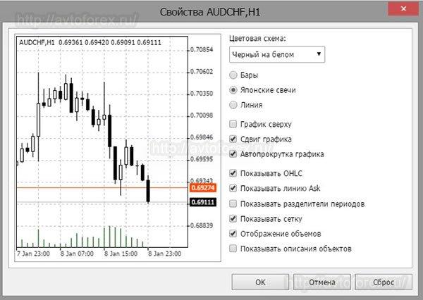 Вид окна со свойствами графика в онлайн терминале МТ4.
