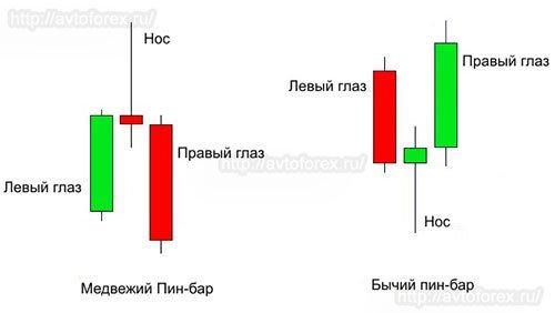 Форекс price action паттерны анализ опционных уровней на рынке форекс