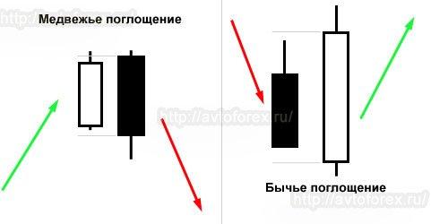 """Структура паттерна """"Поглощение"""" на графике."""