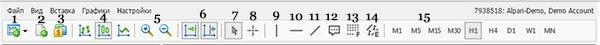 Панель инструментов в веб-версии MetaTrader 4.