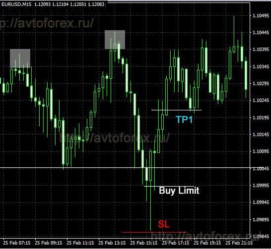 """Сделка на покупку по стратегии """"Price Action 2.0""""."""