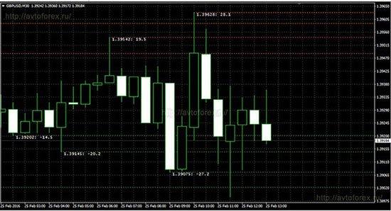 Индикатор FX levels Pro Lines на графике.