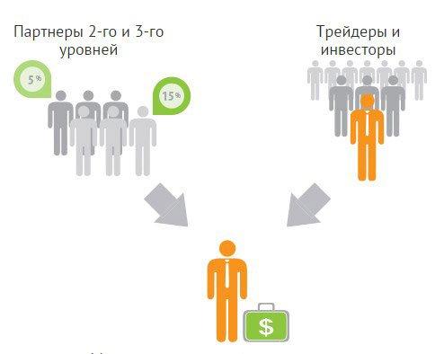 Схема сотрудничества партнёра и брокера AMarkets.